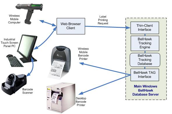 Barcode Label Printing Using Bellhawk