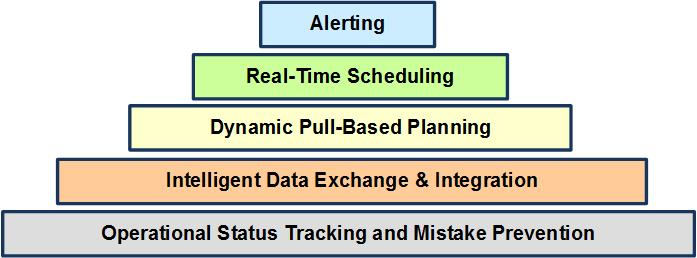 Real-Time Operations Tracking Systems
